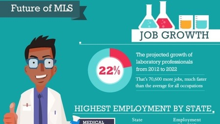 medical laboratory scientist infographic