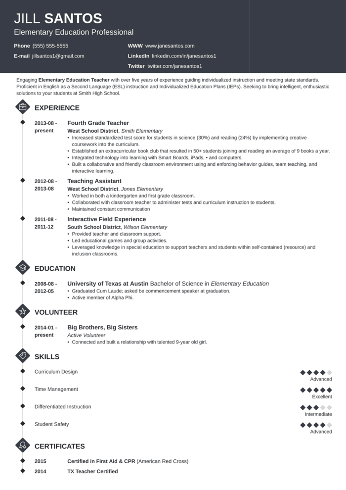 The 20 Best Cv And Resume Examples For Your Inspiration